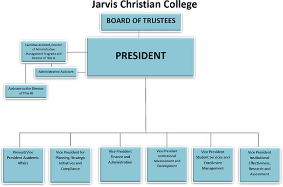 organization chart jarvis christian college